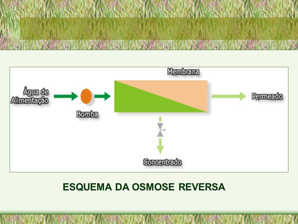 ESQUEMA DA OSMOSE REVERSA
