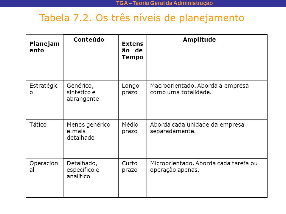 Tabela 7.2. Os três níveis de planejamento