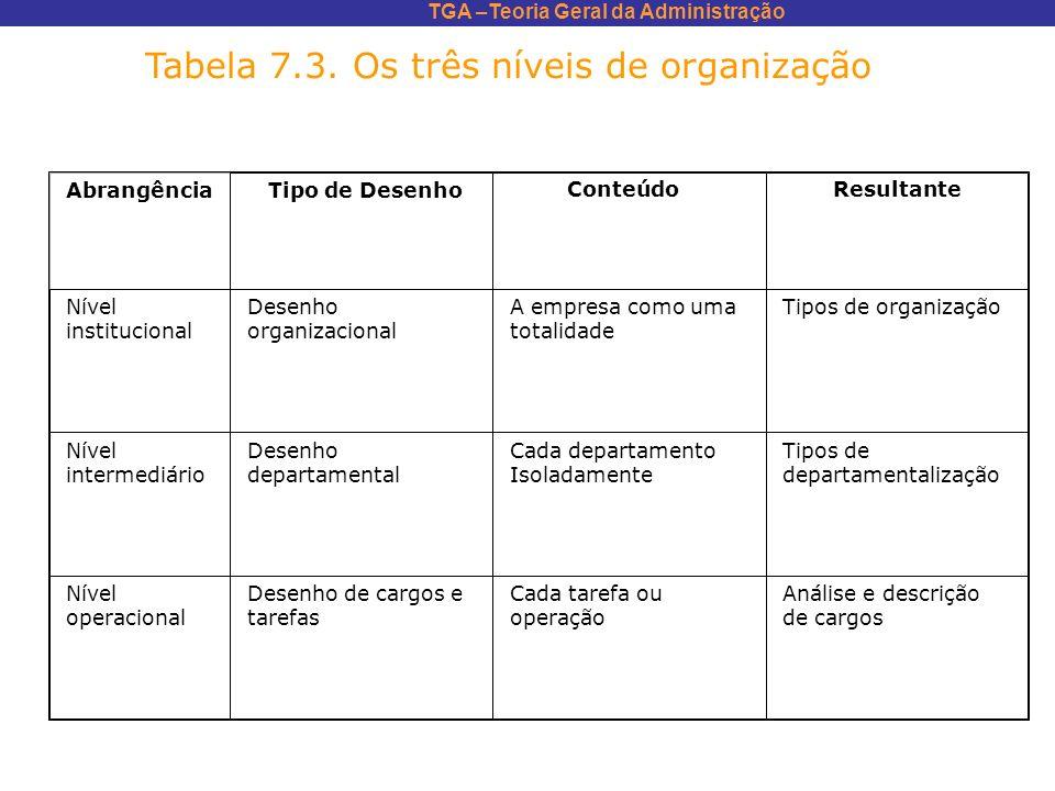 Tabela 7.3. Os três níveis de organização