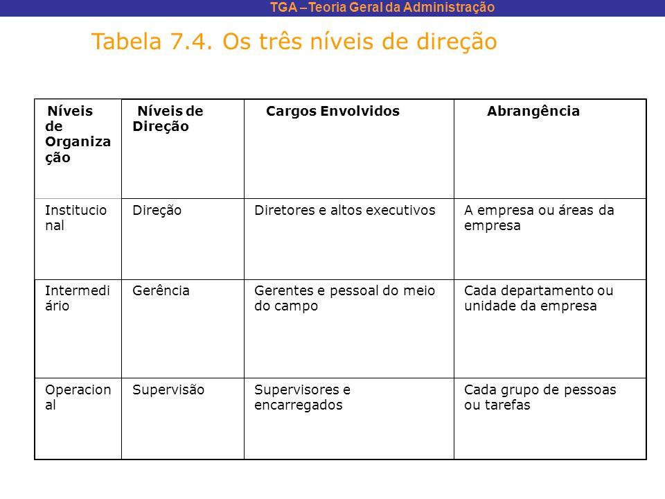 Tabela 7.4. Os três níveis de direção