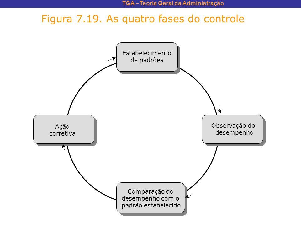 Figura 7.19. As quatro fases do controle