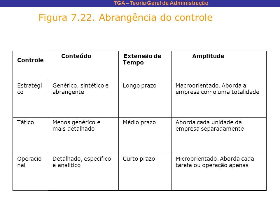 Figura 7.22. Abrangência do controle