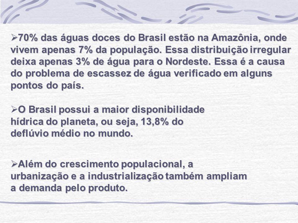 70% das águas doces do Brasil estão na Amazônia, onde vivem apenas 7% da população. Essa distribuição irregular deixa apenas 3% de água para o Nordeste. Essa é a causa do problema de escassez de água verificado em alguns pontos do país.