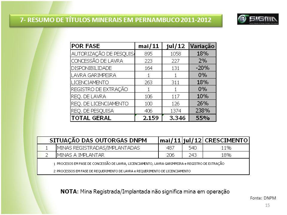 7- RESUMO DE TÍTULOS MINERAIS EM PERNAMBUCO 2011-2012