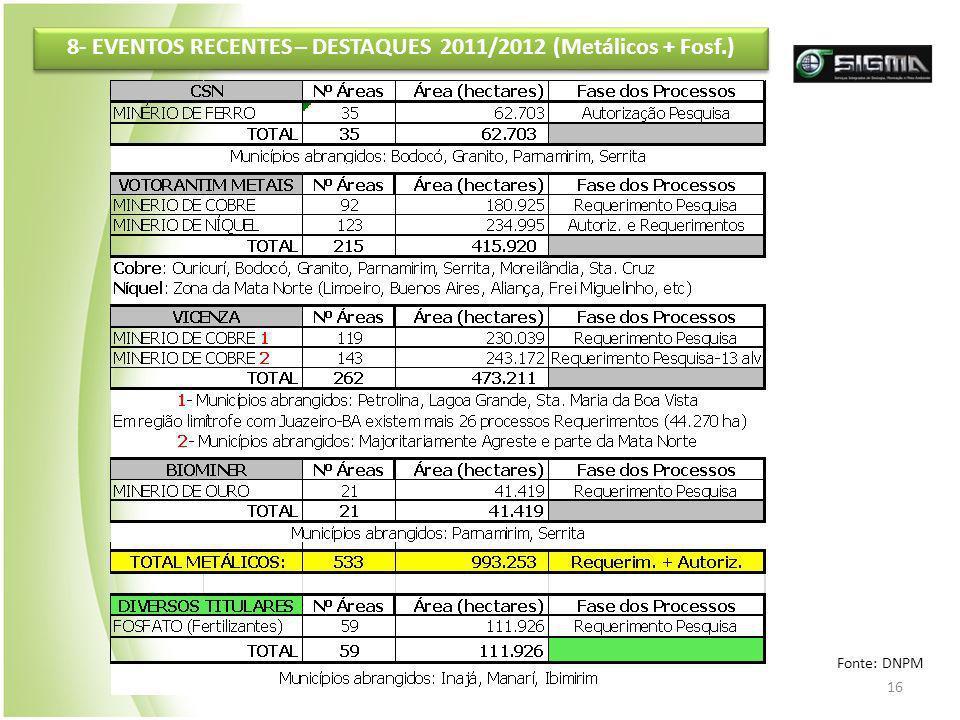 8- EVENTOS RECENTES – DESTAQUES 2011/2012 (Metálicos + Fosf.)