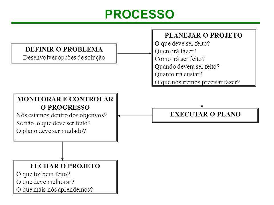 MONITORAR E CONTROLAR O PROGRESSO