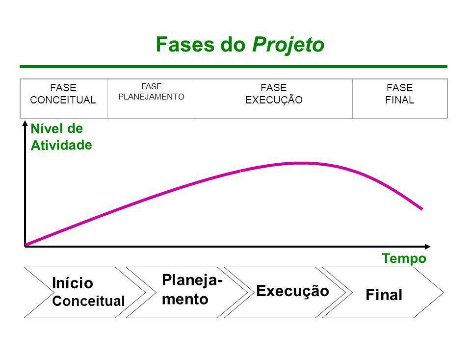 Fases do Projeto Planeja- mento Início Execução Final Conceitual