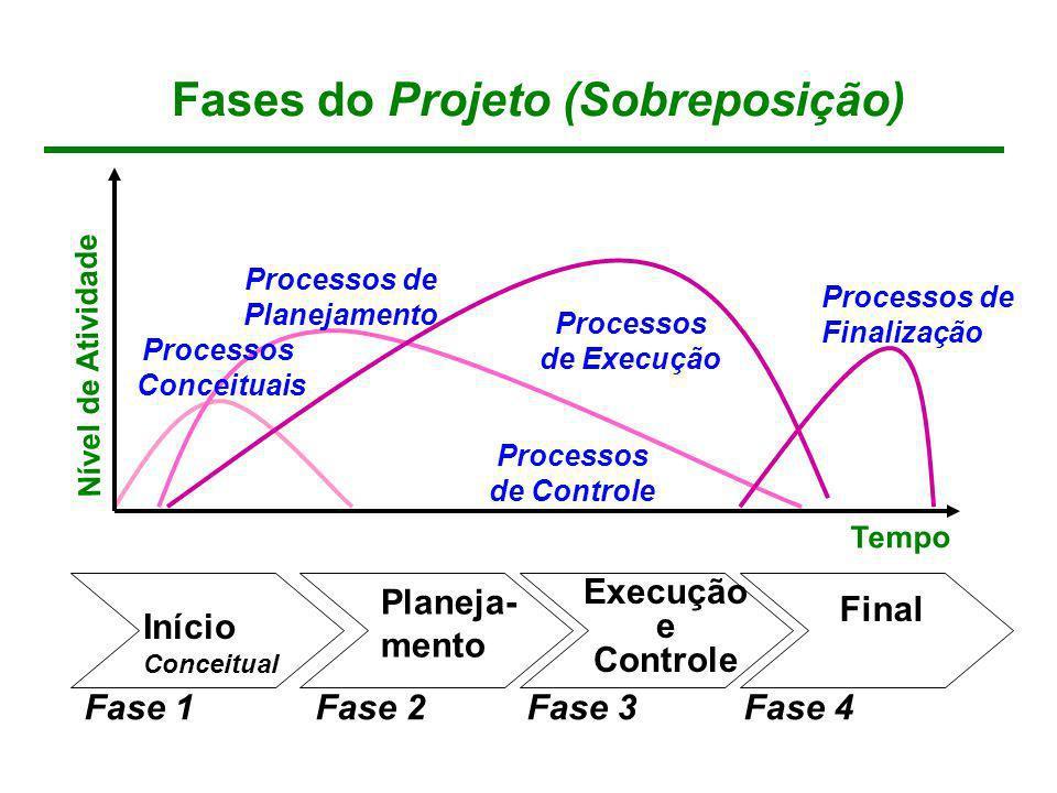 Fases do Projeto (Sobreposição)
