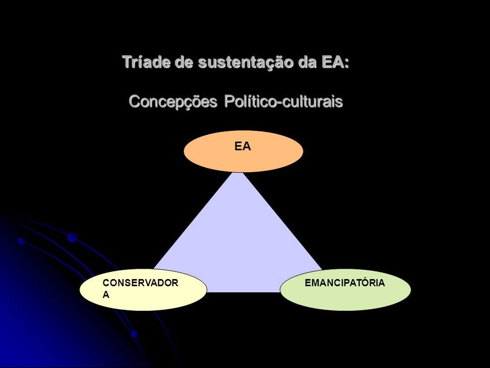 Tríade de sustentação da EA: