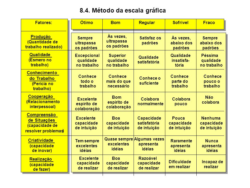 8.4. Método da escala gráfica