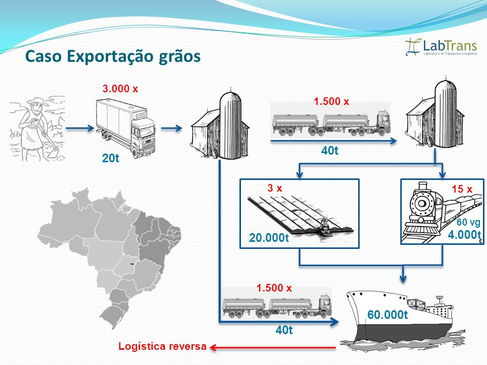 Caso Exportação grãos 40t 20t 60.000t 40t 4.000t 20.000t 3.000 x