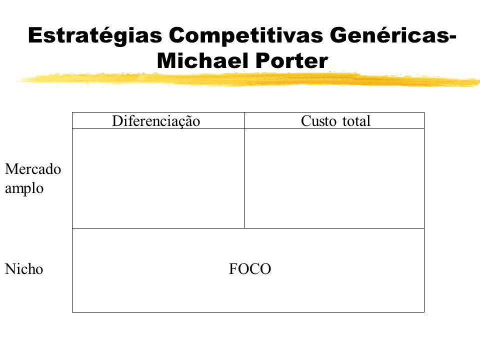 Estratégias Competitivas Genéricas- Michael Porter