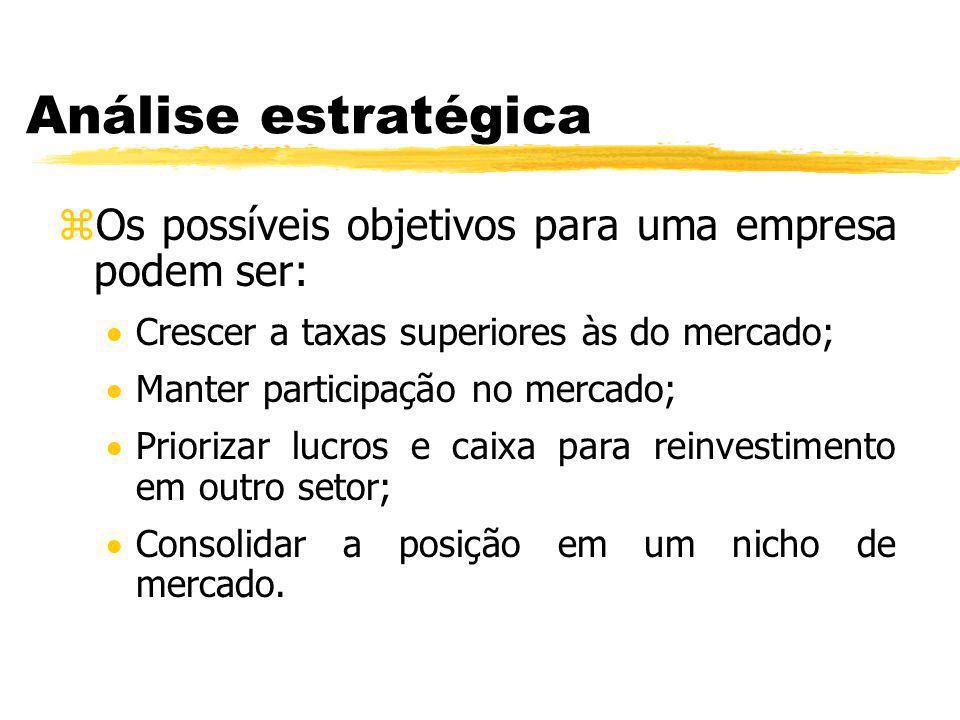 Análise estratégica Os possíveis objetivos para uma empresa podem ser: