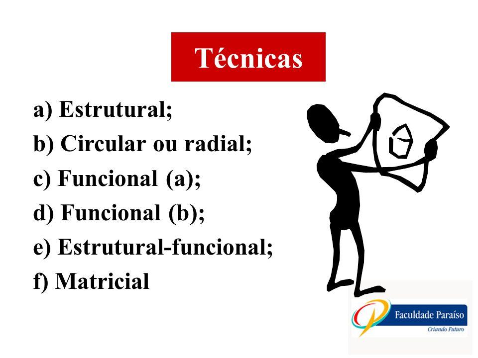 Técnicas a) Estrutural; b) Circular ou radial; c) Funcional (a);