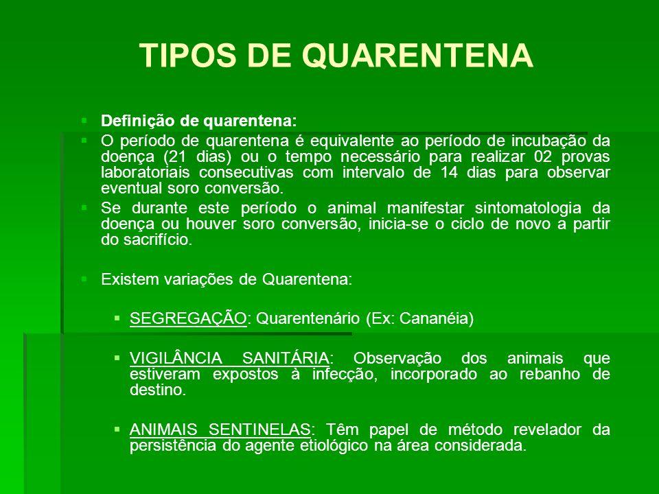 TIPOS DE QUARENTENA Definição de quarentena: