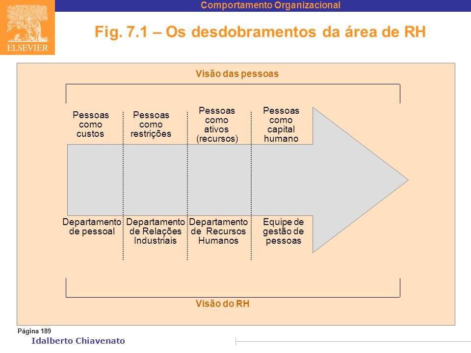 Fig. 7.1 – Os desdobramentos da área de RH