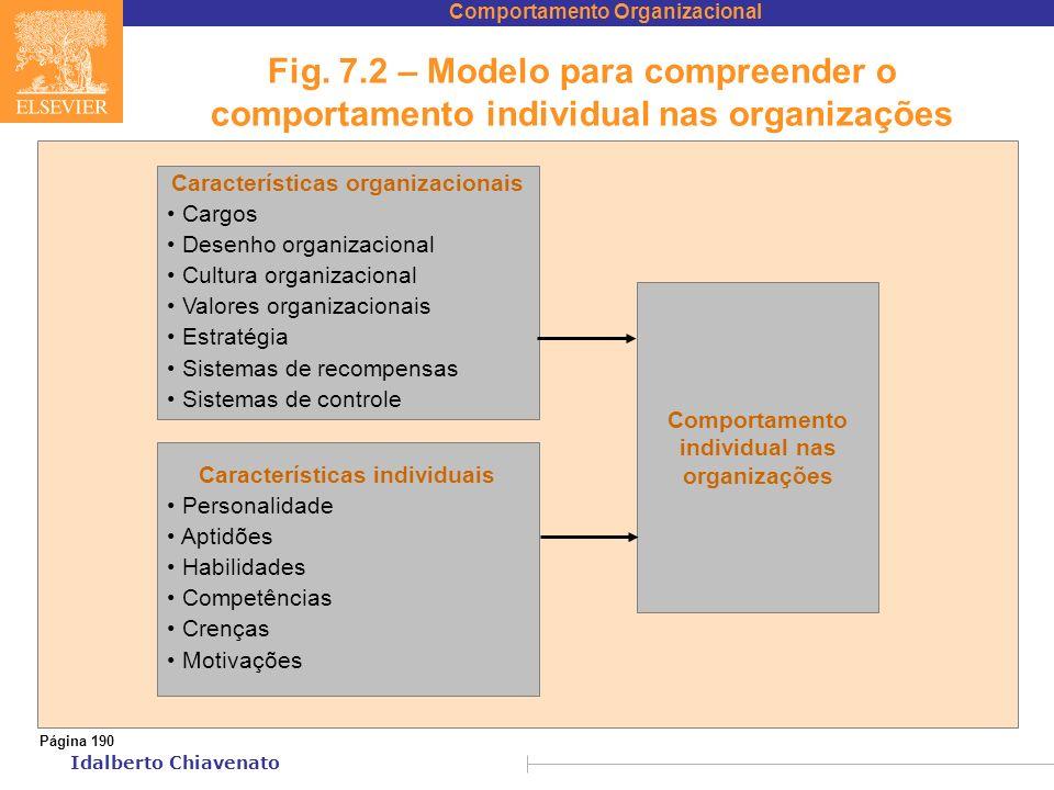 Fig. 7.2 – Modelo para compreender o comportamento individual nas organizações