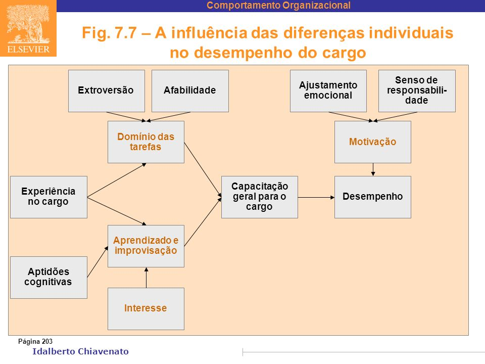 Fig. 7.7 – A influência das diferenças individuais no desempenho do cargo