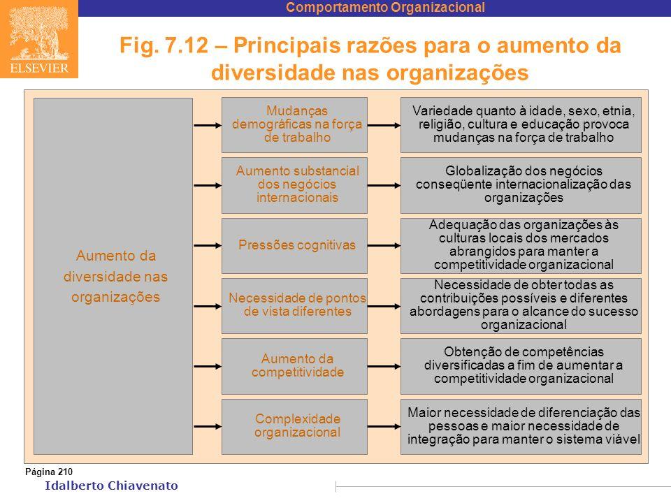 Fig. 7.12 – Principais razões para o aumento da diversidade nas organizações