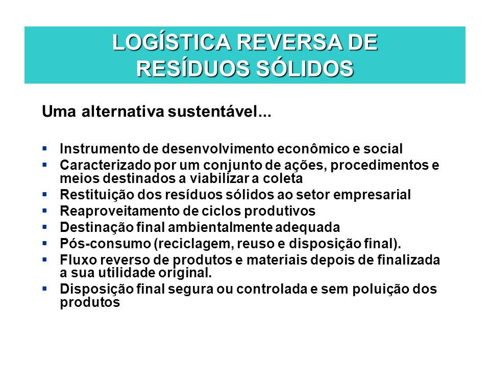 LOGÍSTICA REVERSA DE RESÍDUOS SÓLIDOS