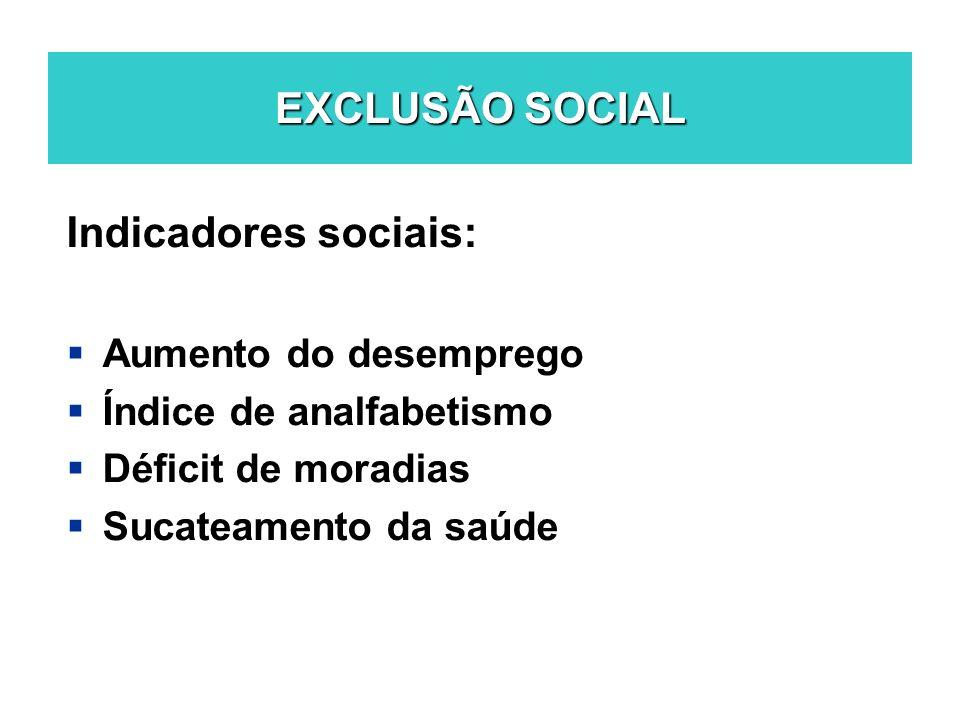 EXCLUSÃO SOCIAL Indicadores sociais: Aumento do desemprego