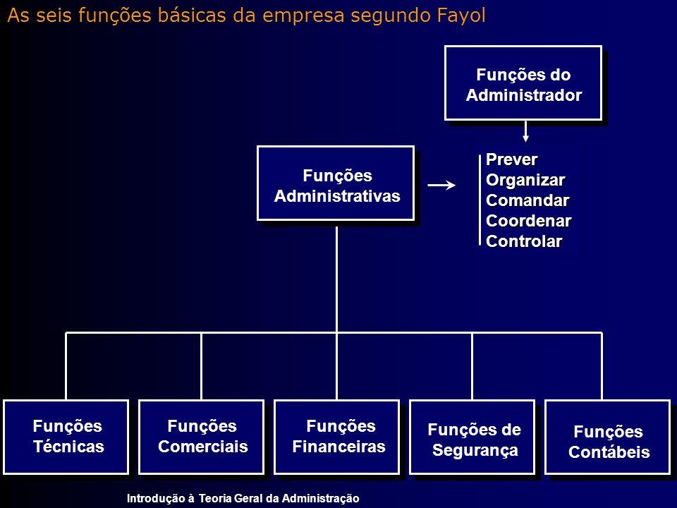 As seis funções básicas da empresa segundo Fayol