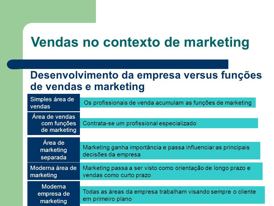 Desenvolvimento da empresa versus funções de vendas e marketing
