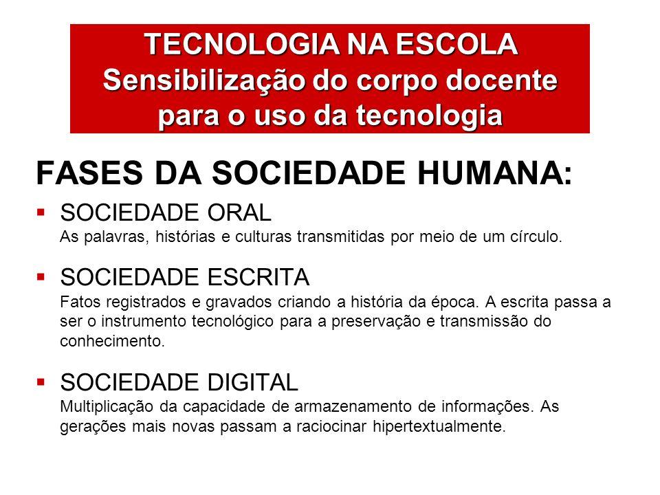 FASES DA SOCIEDADE HUMANA: