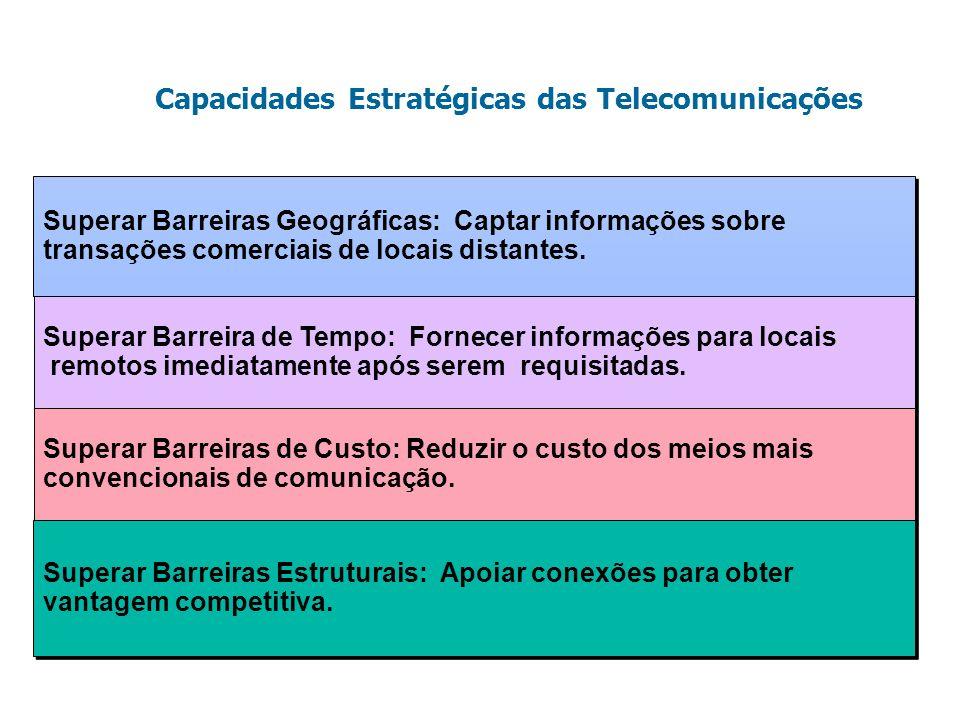 Capacidades Estratégicas das Telecomunicações
