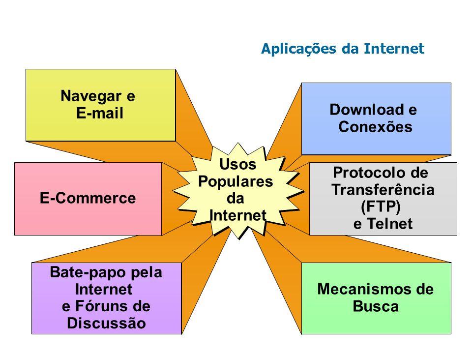 Navegar e E-mail Bate-papo pela Internet e Fóruns de Discussão