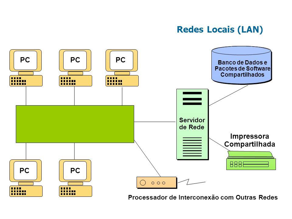Redes Locais (LAN) Impressora Compartilhada PC Servidor de Rede
