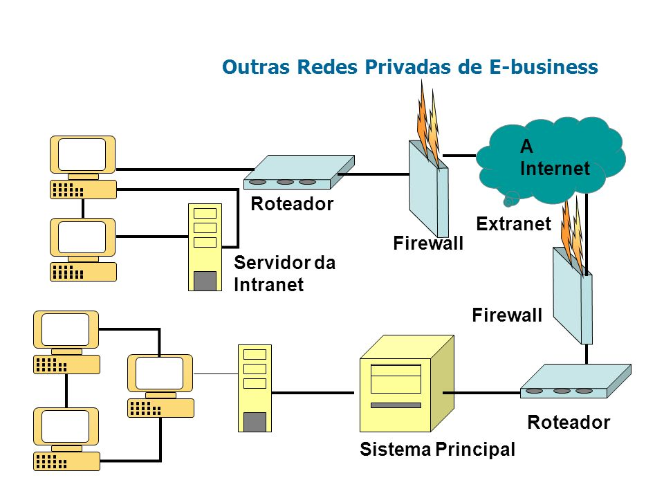 Outras Redes Privadas de E-business