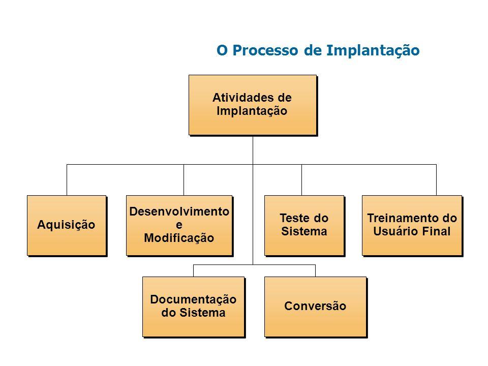 O Processo de Implantação
