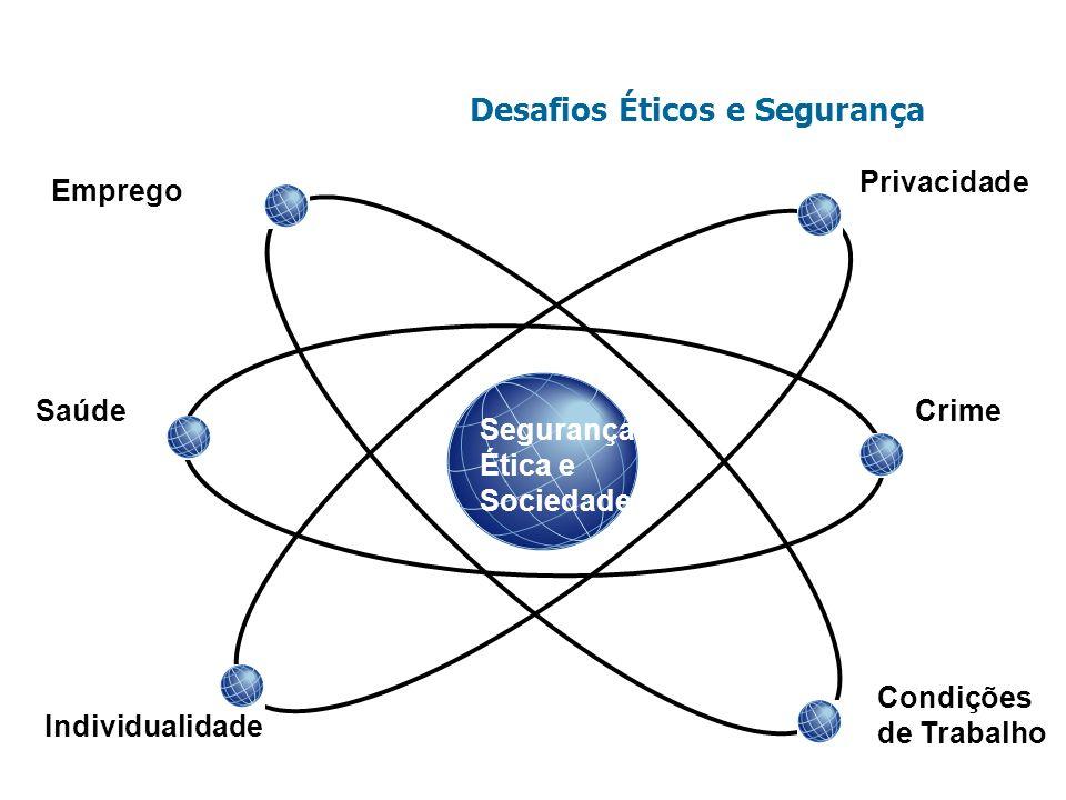 Desafios Éticos e Segurança