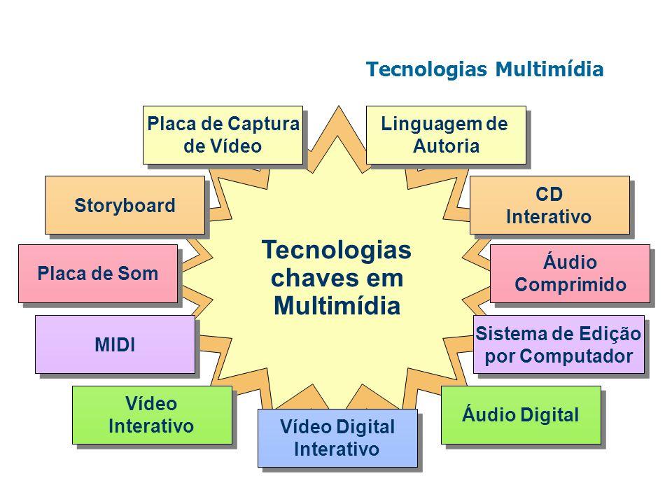 Tecnologias chaves em Multimídia