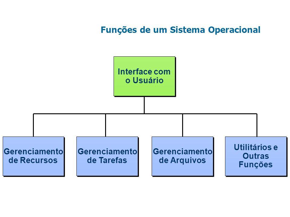 Funções de um Sistema Operacional