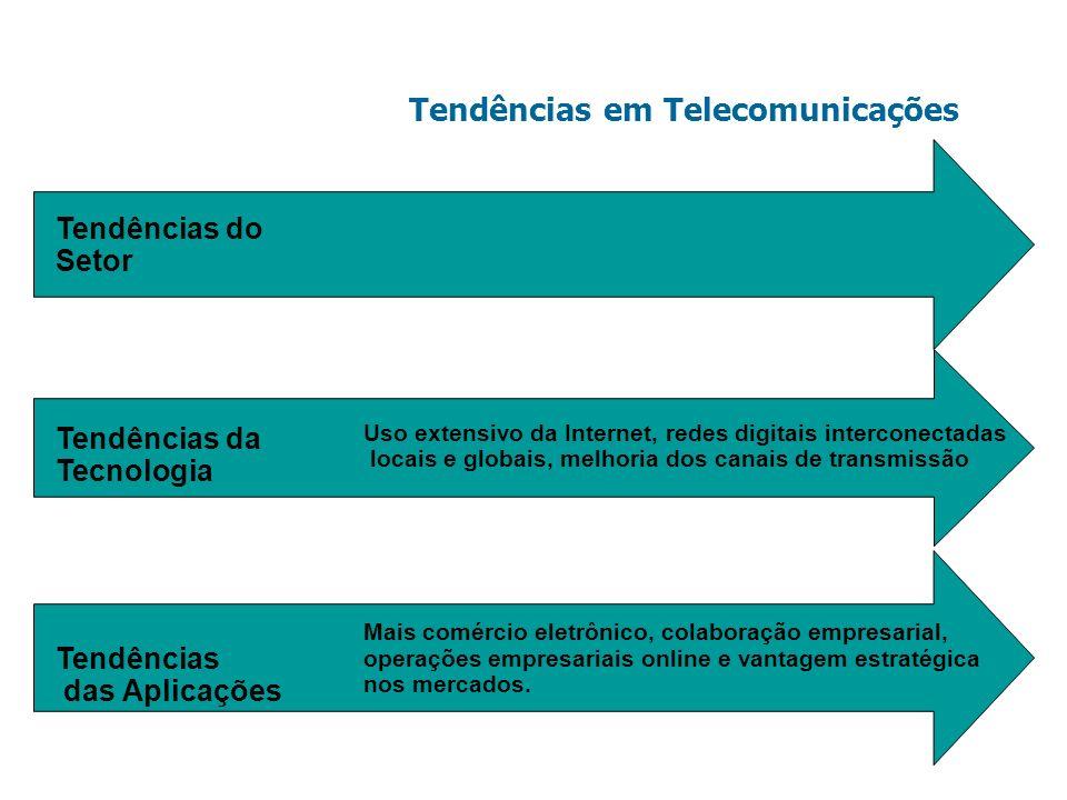 Tendências em Telecomunicações