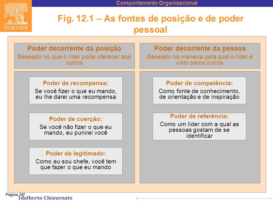 Fig. 12.1 – As fontes de posição e de poder pessoal