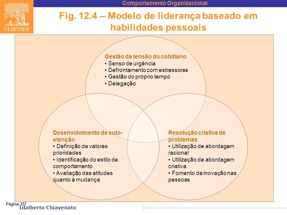 Fig. 12.4 – Modelo de liderança baseado em habilidades pessoais