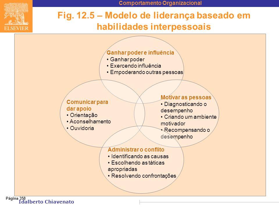 Fig. 12.5 – Modelo de liderança baseado em habilidades interpessoais