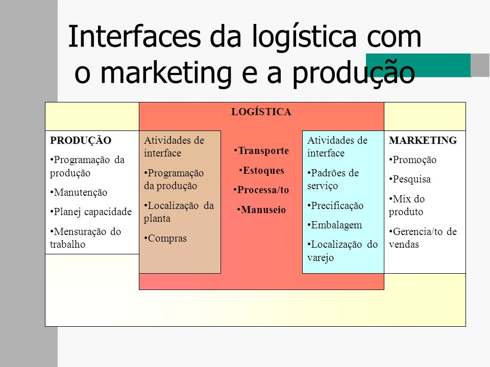 Interfaces da logística com o marketing e a produção