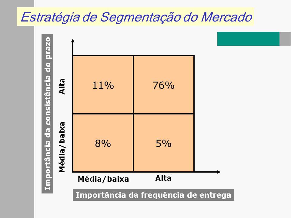 Estratégia de Segmentação do Mercado