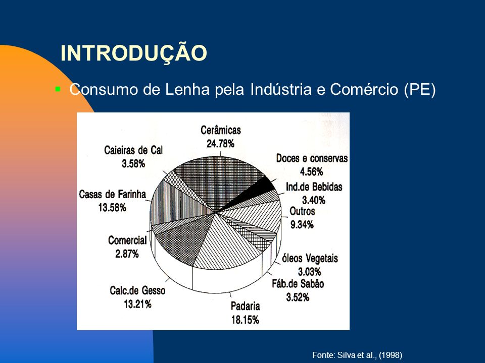 INTRODUÇÃO Consumo de Lenha pela Indústria e Comércio (PE) 26/03/2017