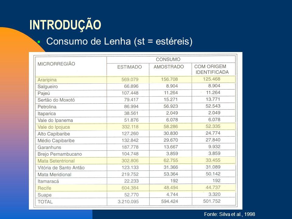 INTRODUÇÃO Consumo de Lenha (st = estéreis) 26/03/2017