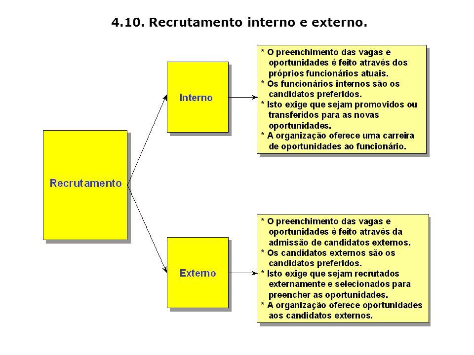 4.10. Recrutamento interno e externo.