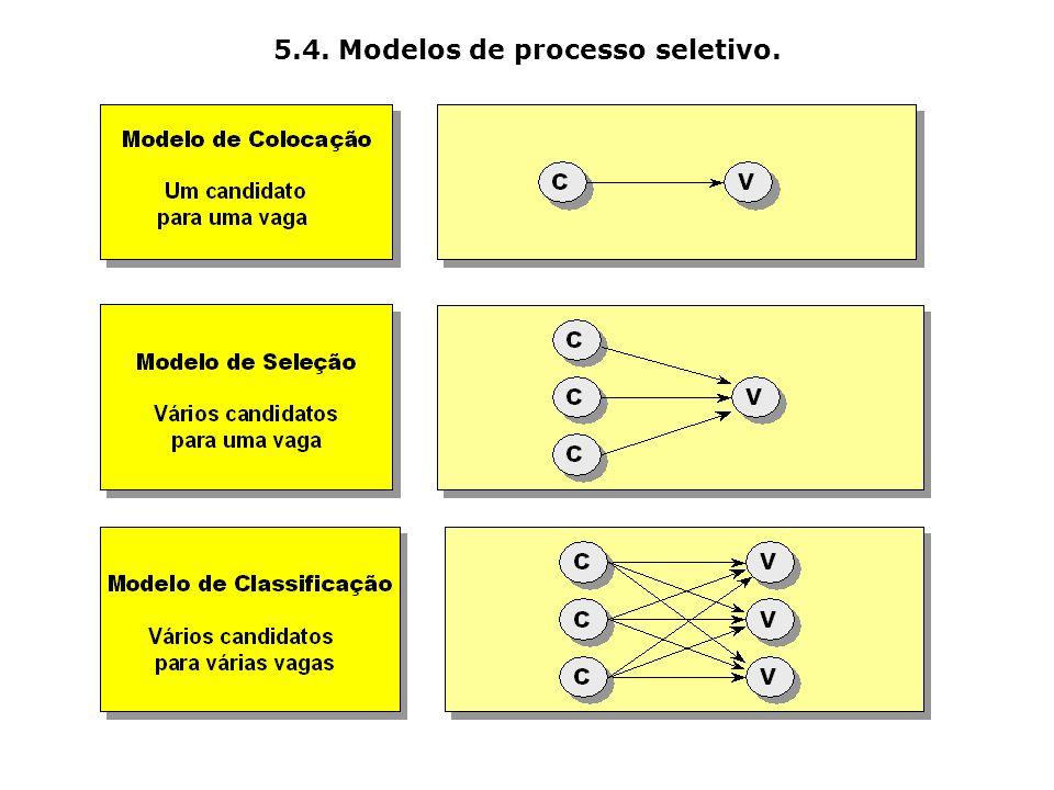 5.4. Modelos de processo seletivo.
