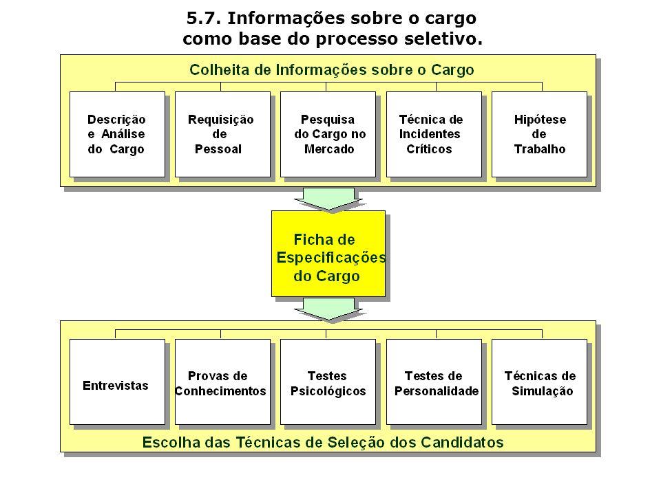 5.7. Informações sobre o cargo