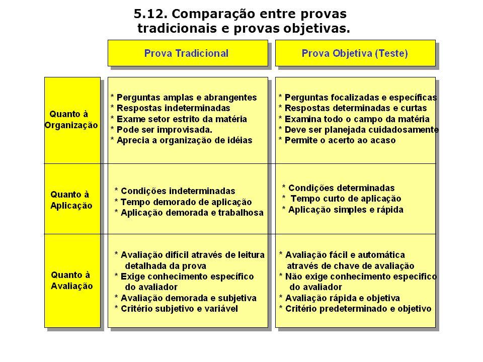 5.12. Comparação entre provas