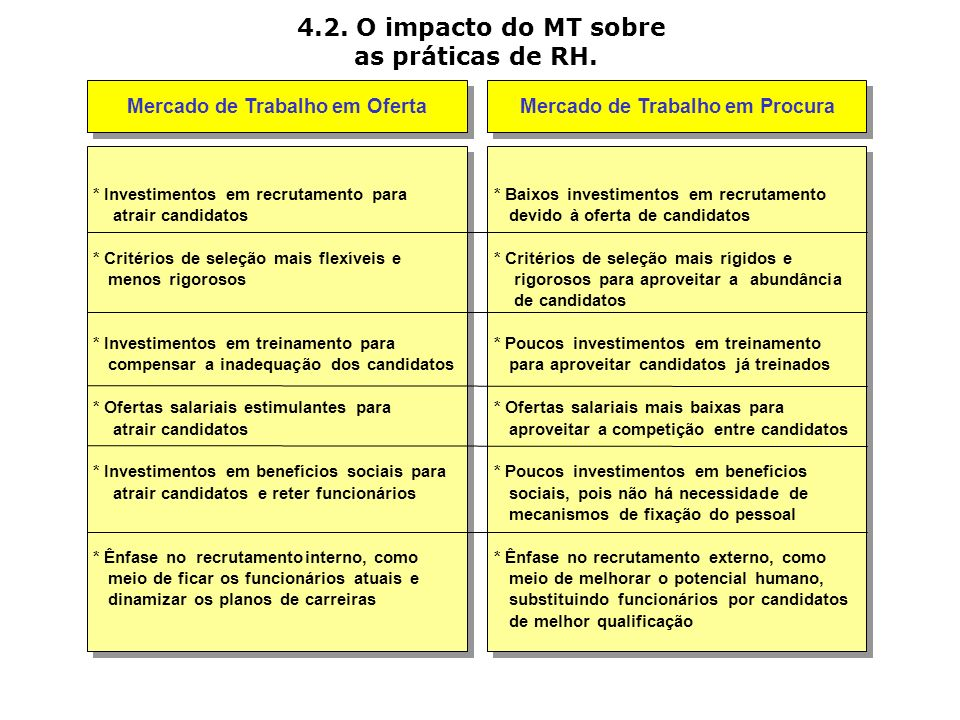 4.2. O impacto do MT sobre as práticas de RH.