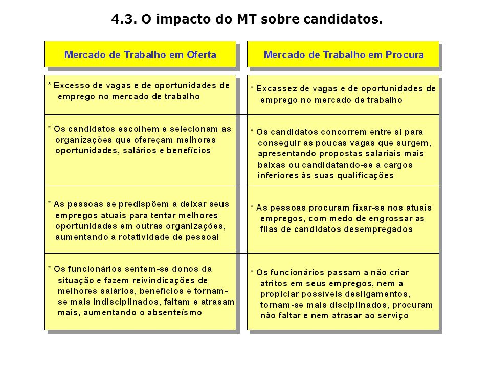 4.3. O impacto do MT sobre candidatos.